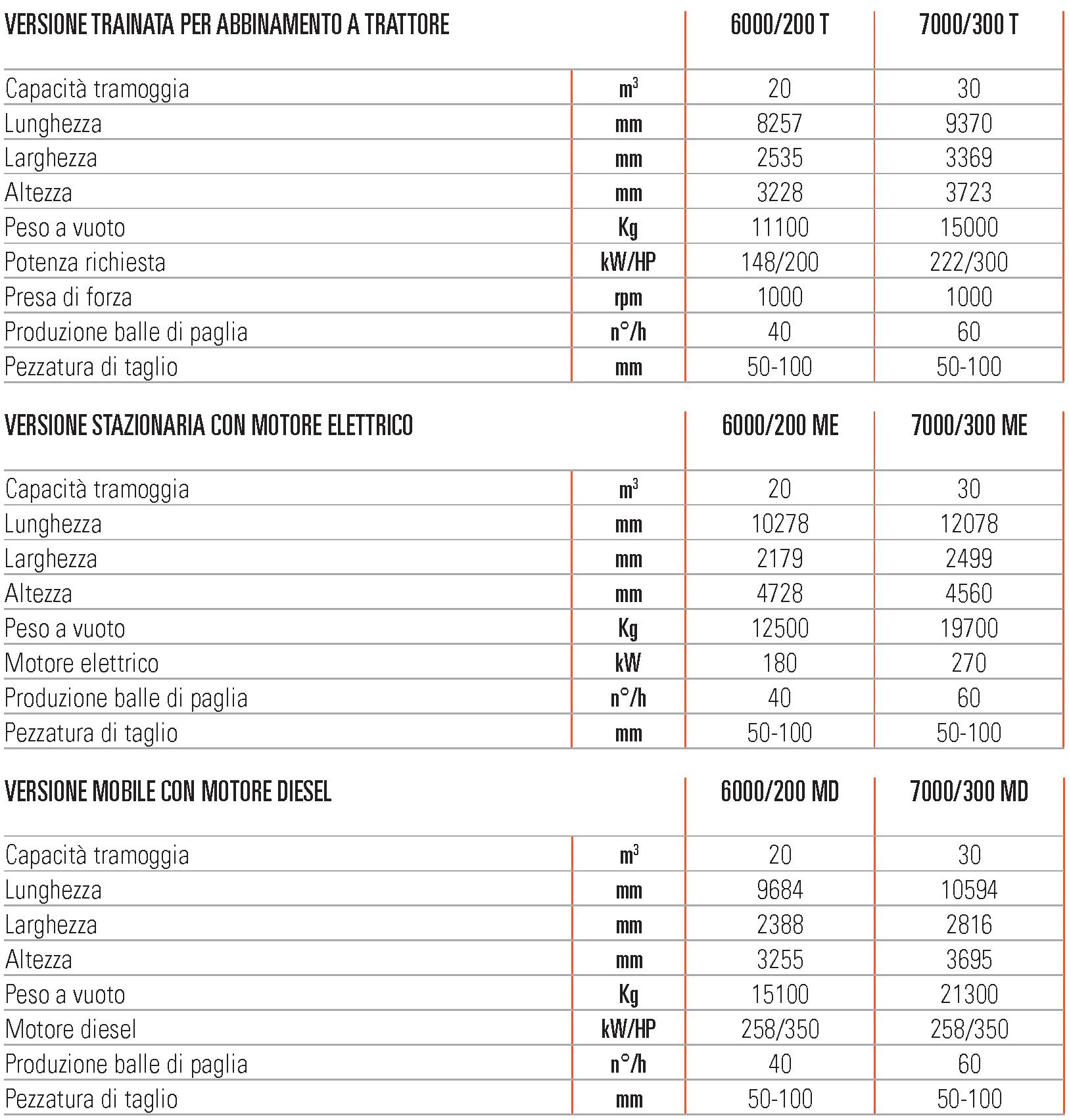 Unifeed biotrituratori per paglia ad alto rendimento Tryton scheda tecnica