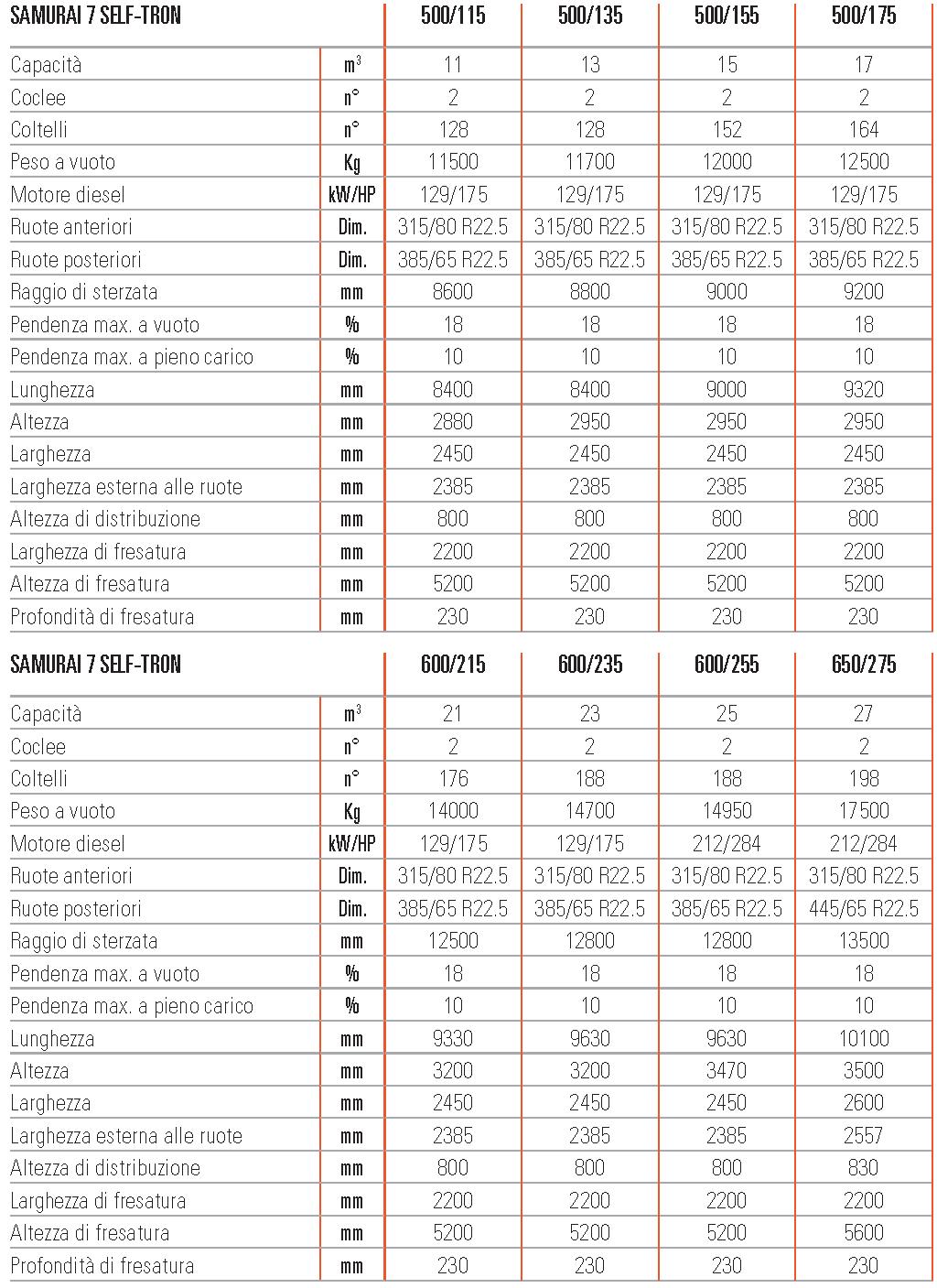 Unifeed carri miscelatori semoventi Samurai7 scheda tecnica
