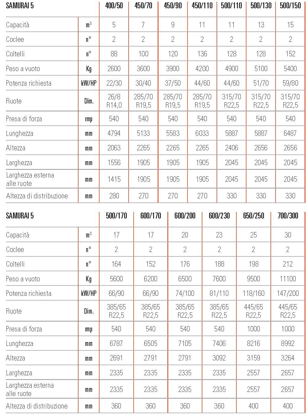 Unifeed carri miscelatori trainati samurai5 scheda tecnica