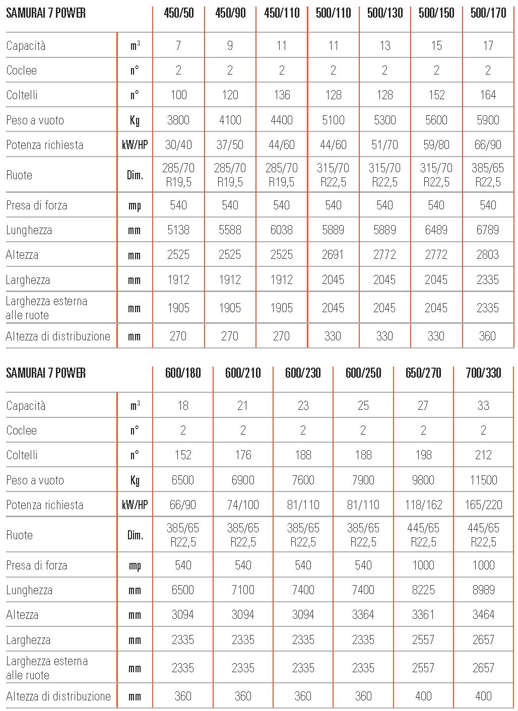 Unifeed carri miscelatori trainati Samurai7 Power scheda tecnica