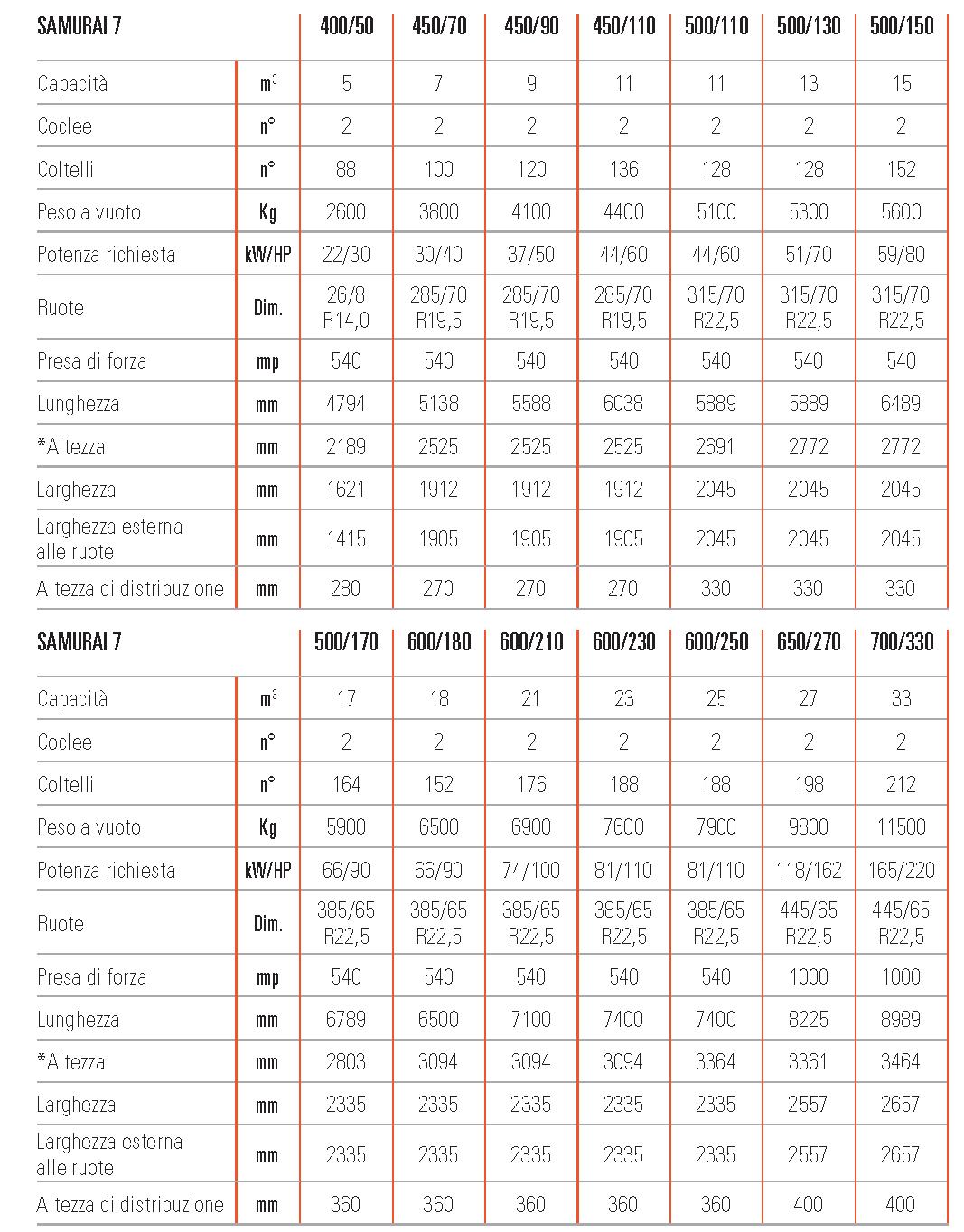 Unifeed carri miscelatori trainati samurai7 scheda tecnica
