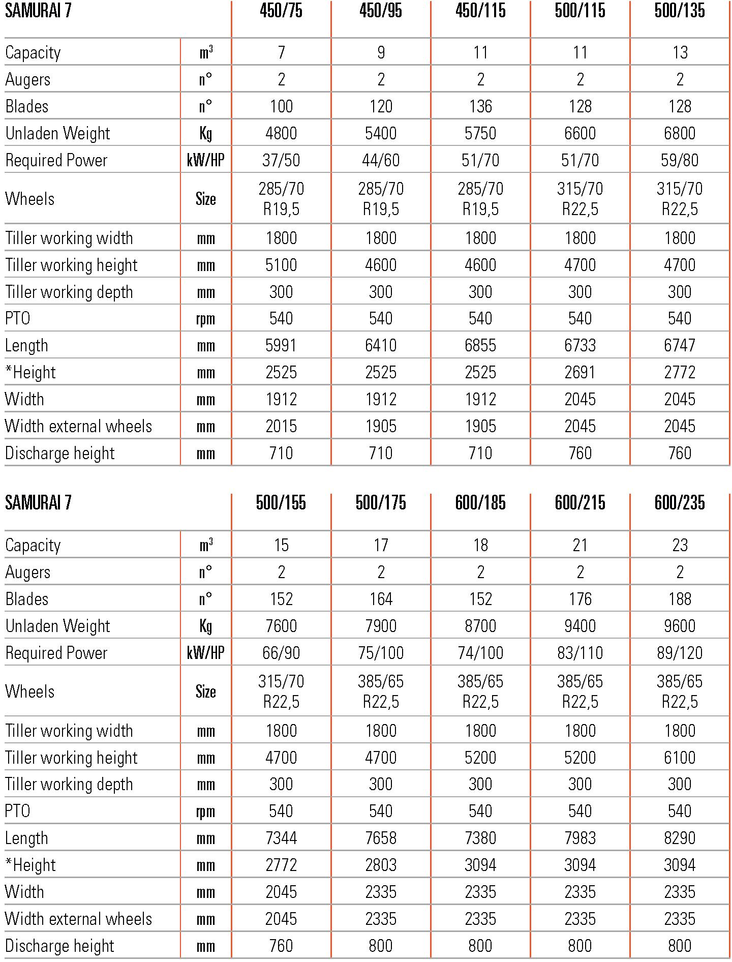 unifeed trailed mixing wagons horizontal with tiller samurai7 data