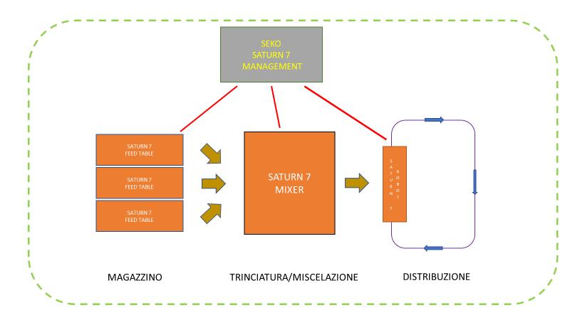 Saturn7 Feeding Center Management